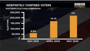 Confirmed: The Number of 'Indefinitely Confined' Wisconsin Voters Who Can Vote without IDs Increased from 60,000 in 2016 to Over 200,000 in 2020