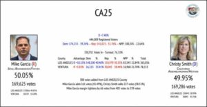 JUST IN: Republican Incumbent Mike Garcia Defeats Democrat Christy Smith in CA25